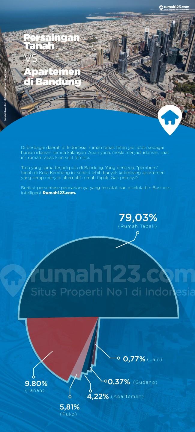 Persaingan Tanah Vs Apartemen di Bandung - Berita Properti | Rumah123 ...